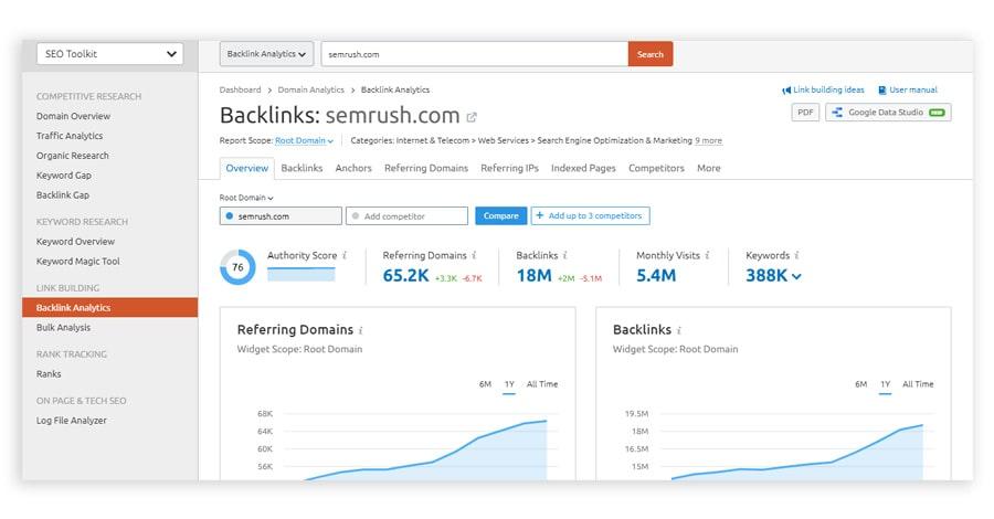 semrush backlinks analytics